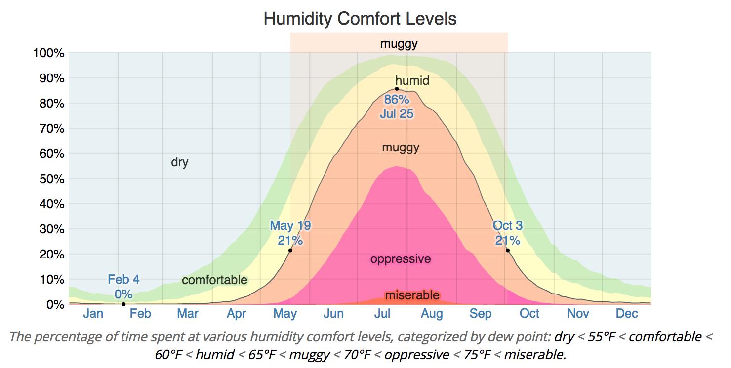 humidity-map